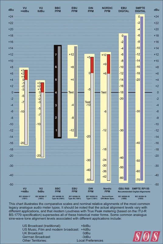 meter-types